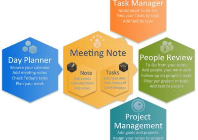 Découvrez Beesy, une App de prise de note et gestion de taches sur iPad présentée par son fondateur.