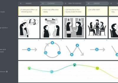 UXpressia : Créez vos Customer Journey Maps & Personas en toute simplicité.