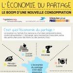 L'économie du partage révolutionne notre façon de consommer