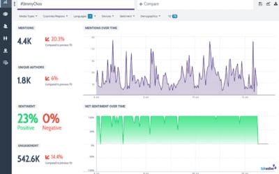 7 outils pour bien choisir vos hashtags sur Twitter et analyser leur performance